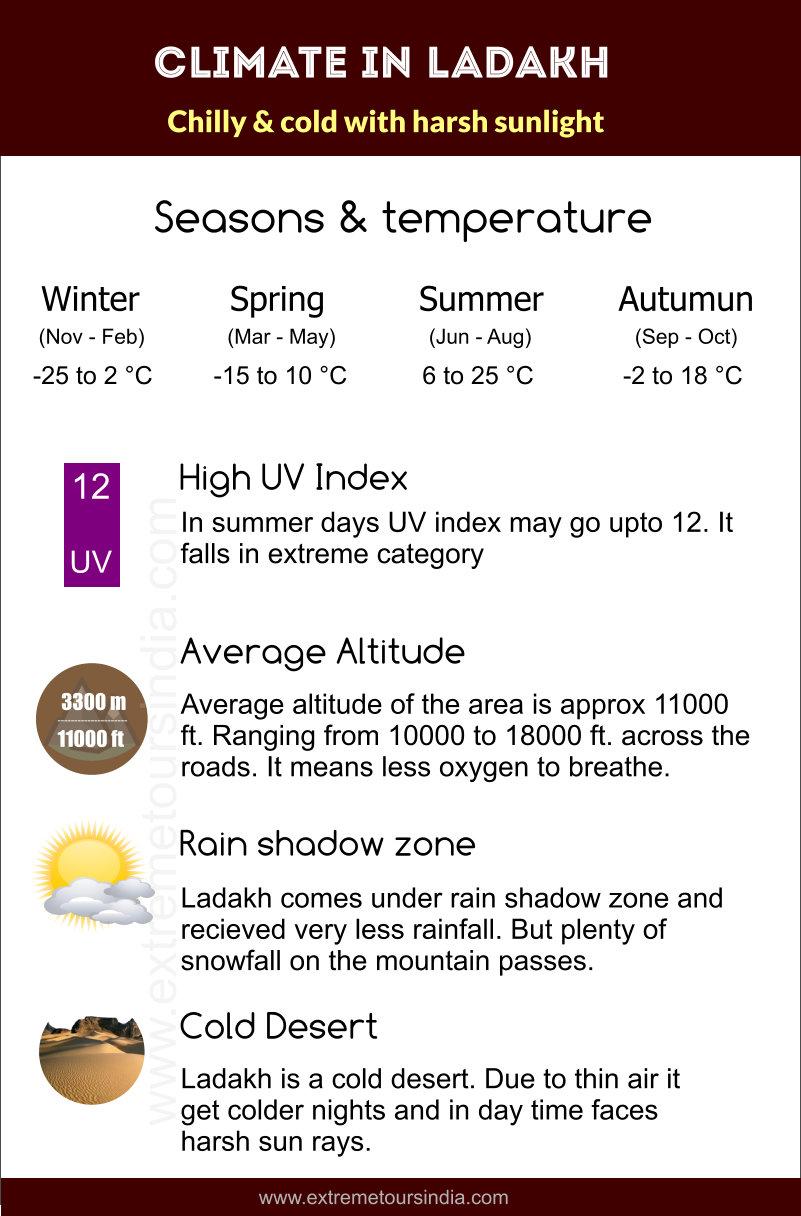 Ladakh climate & temperature